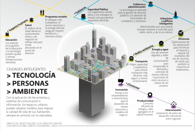 que-son-las-smart-cities