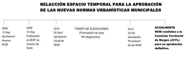 RELACION ESPACIO TEMPORAL